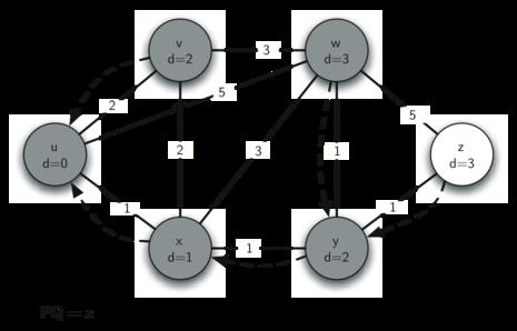 dijkstra algorithm python 3