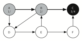 Constructing the depth first search tree