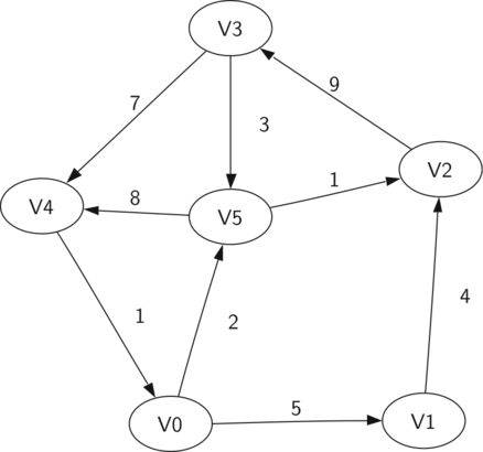 A simple example of a directed graph