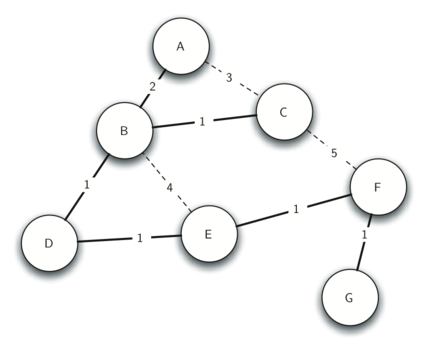 Minimum spanning tree for the broadcast graph