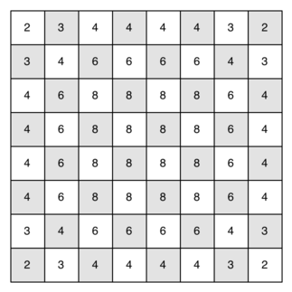 Number of possible moves for each square