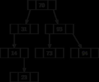 Binary search in small basic - social.msdn.microsoft.com