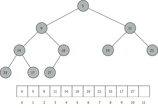 A complete binary tree, along with its list representation