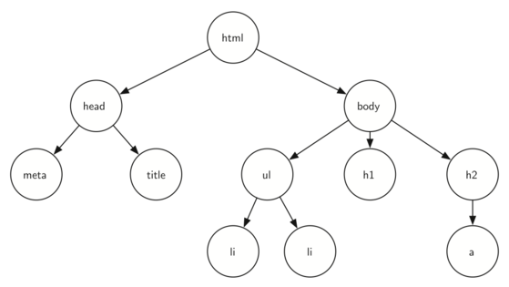 A tree corresponding to the markup elements of a web page