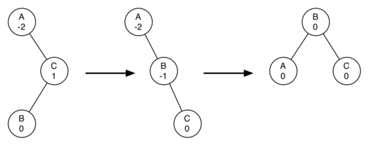 A right rotation followed by a left rotation