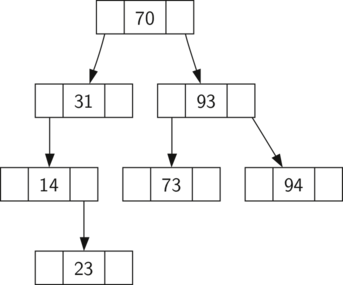 A simple binary search tree