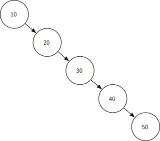A skewed binary search tree would give poor performance